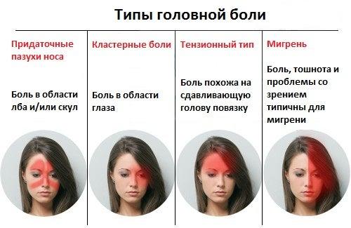 Средства от головной боли тензионного типа