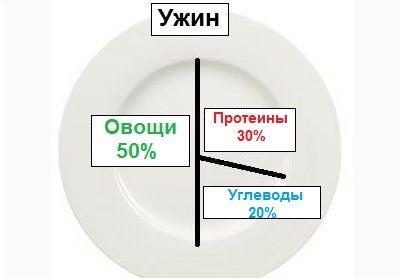 Ужин чтобы похудеть