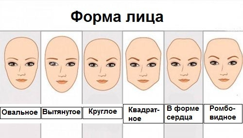 Что форма лица может рассказать о нашем характере?